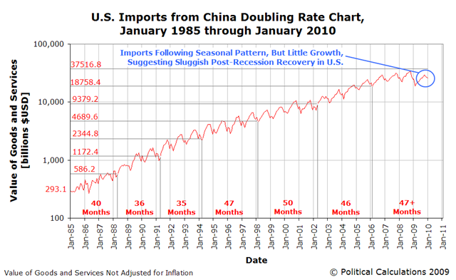 COTW-us-imports-from-china-doubling-rate-chart-jan-1985-jan-2009
