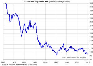 USD-JPY-Historic