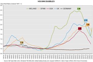 housing_bubbles_chart