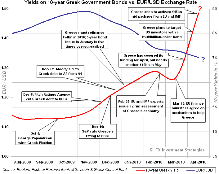 GK_Yield_vs_EUR-4-23