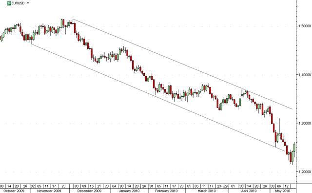 EUR-2010-0520
