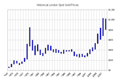 Gold_1973-2009