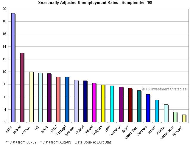 Jobs-2009-1031