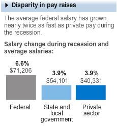 Fed-employment