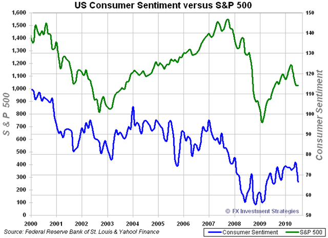 US-consumersentiment