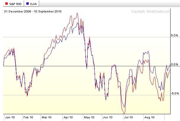 SPX-Dow