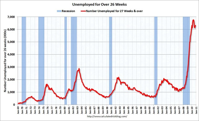 UnemployedOver26WeeksNov