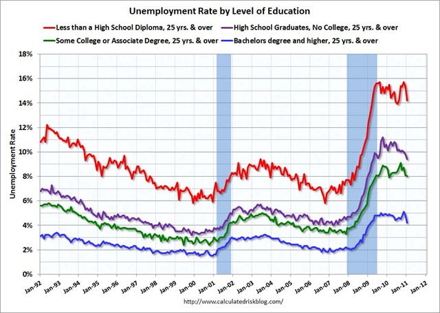 UnemployedEducationJan2011