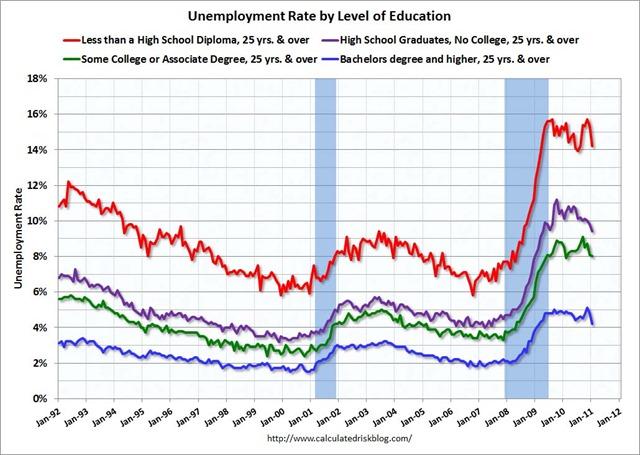 UnemployedEducationJan2011