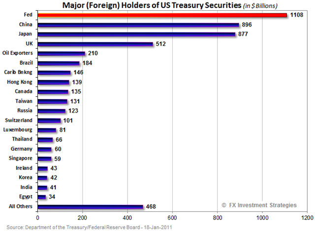 Holders of Treasuries