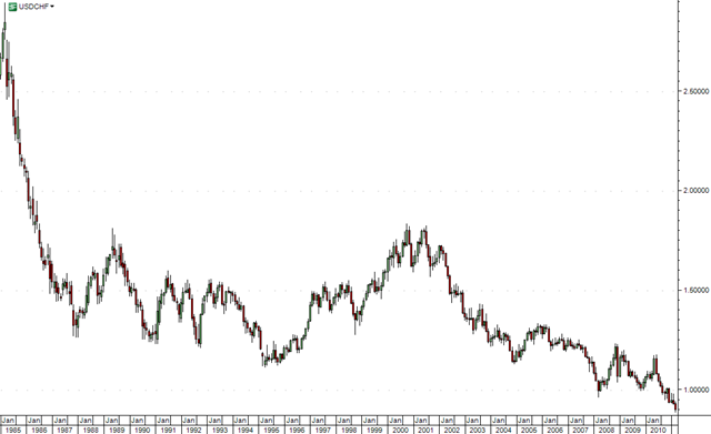 USD-CHF-month