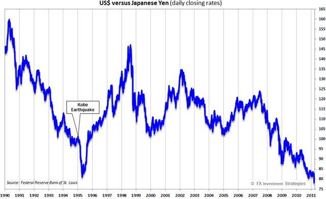 USD-JPY-Daily