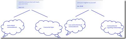 commandmentshierarchypart1