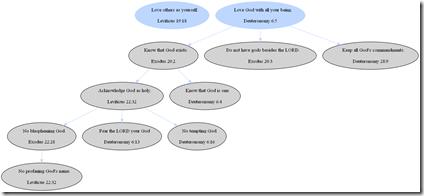 commandmentshierarchy3