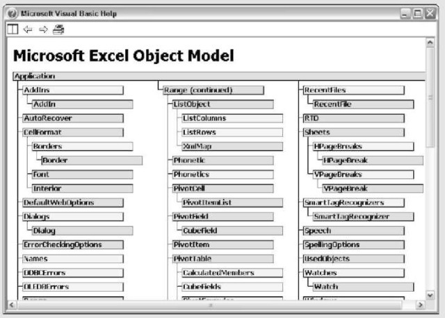Introducing the Excel Object Model