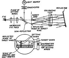 Optical Instruments for Angular Measurement (Metrology)