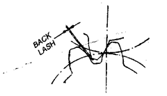 Illustration of Backlash