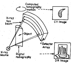 Industrial Computed Tomography (CT) for Evaluation of