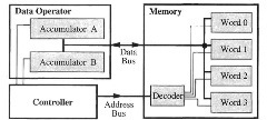 Registers and Memory