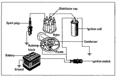 The ignition system (Auto Repair)