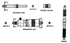 Nomenclature of Internal Micrometer