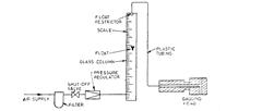 Free flow air gauge