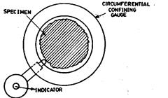 Circumferential confining gauge.