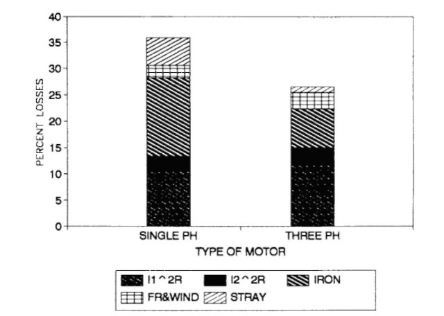 Percent loss comparison of single- and three-phase motors.