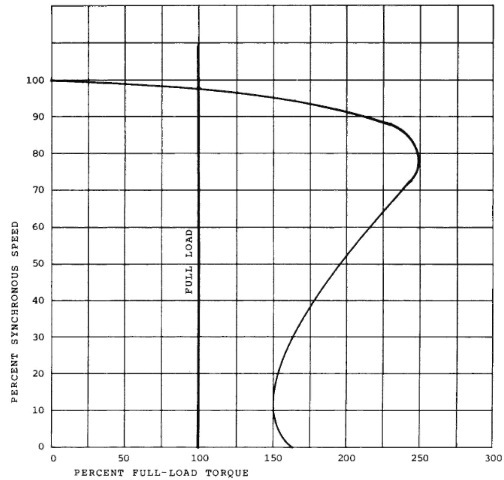 NEMA design B motor speed-torque curve.