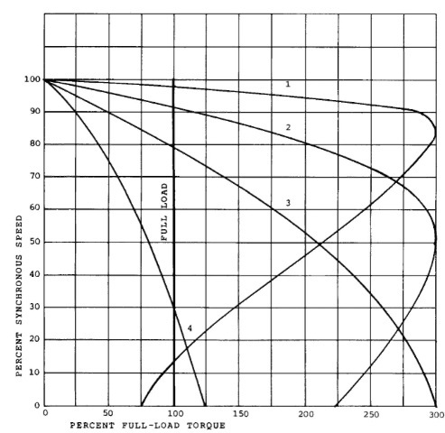 Wound-rotor motor speed-torque curves: 1, rotor short-circuited; 2-4, increasing values of external resistance.