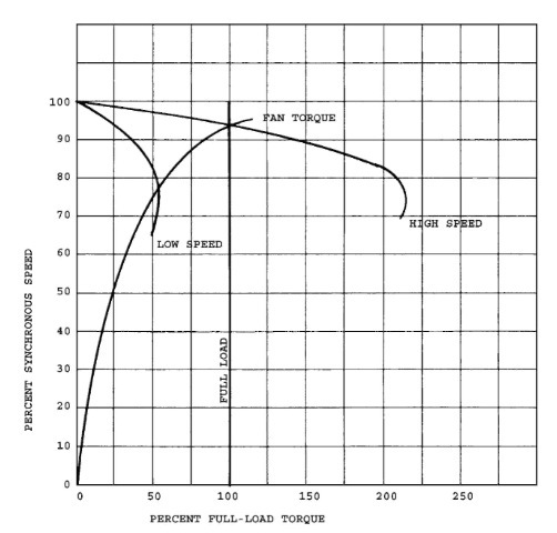 Speed-torque curves for a permanent split capacitor single-phase motor with a tapped winding.