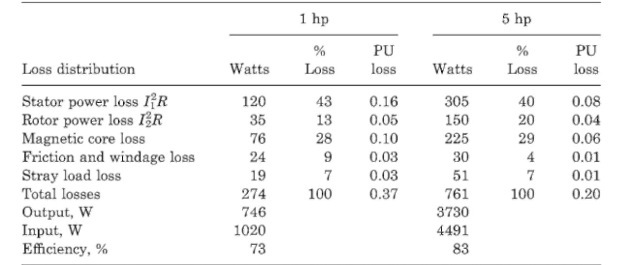 Typical Loss Distribution of Standard NEMA Design B Drip-Proof Motors