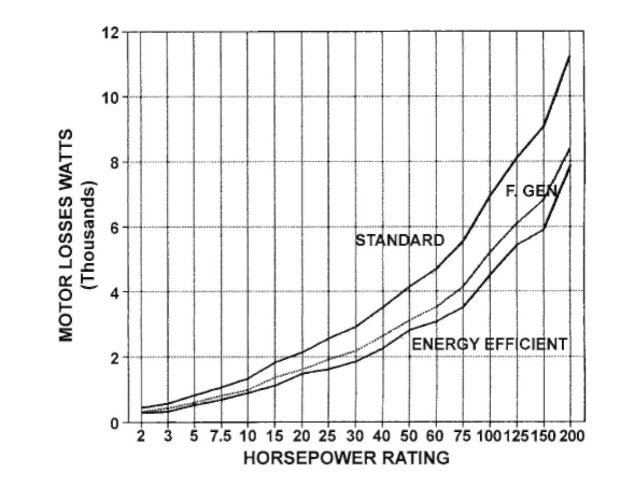 Full-load losses, standard NEMA Design B 1800-rpm motors versus first-generation energy-efficient motors (25% loss reduction) and current energy-efficient motors.