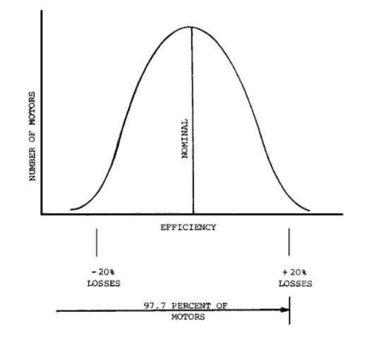 Normal frequency distribution.