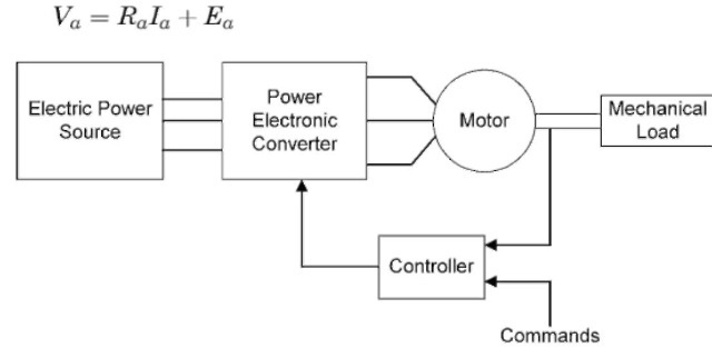 Block diagram of an electric motor drive.