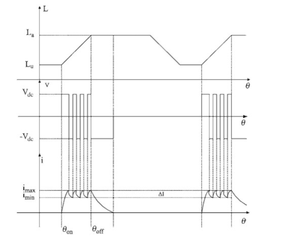 Phase inductance, voltage, and current for low-speed operation with hysteresis control.