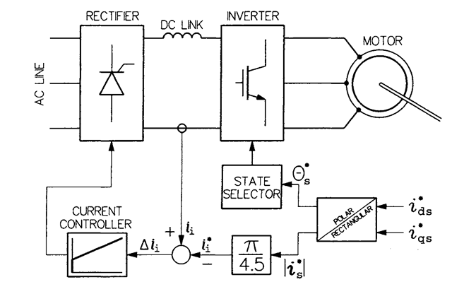 Control scheme of the current source inverter.