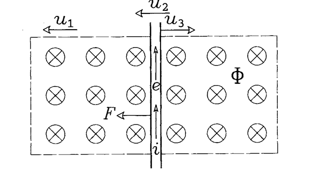 Generation of electrodynamic force in a rotor bar of the induction motor.