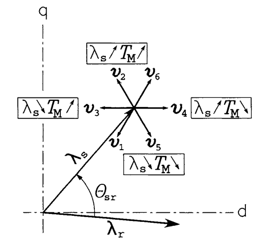 Illustration of the principles of inverter state selection.