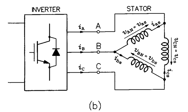 (b) delta-connected stator.