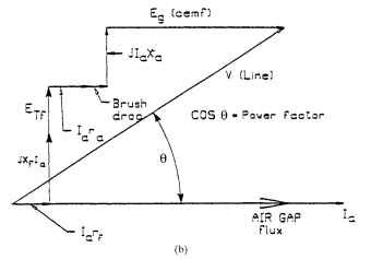 electric motor brush diagram induction motor series ac motora equivalent circuit b phasor diagram ac motors electric motors