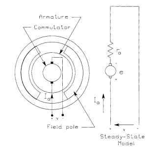 Permanent-Magnet DC Motors (Shunt PM Field Motors