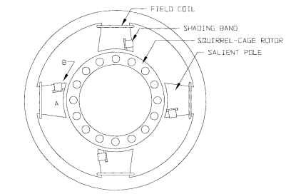 Round-frame shaded-pole motor.