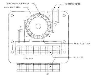 C-frame shaded-pole motor.
