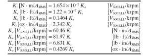 Ratios of Torque and Voltage Constants for Brushless Motors in Three-Phase Sine-Wave Systems, Motor Speed in krpm
