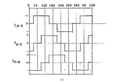 (c) square-wave current waveforms for a 3/0 BLDC motor.