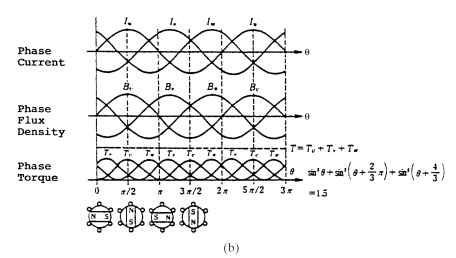 (b) principles of torque generation.