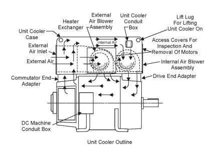 TEUC motor