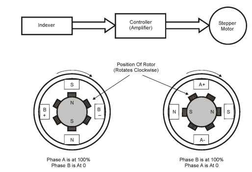 PM stepper motor diagram