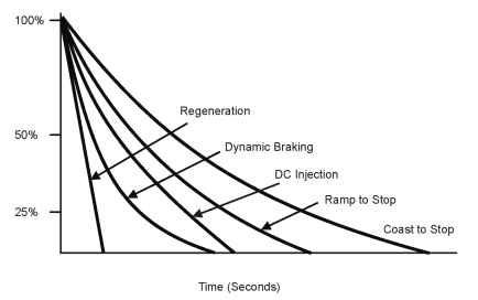 Braking methods for AC drives